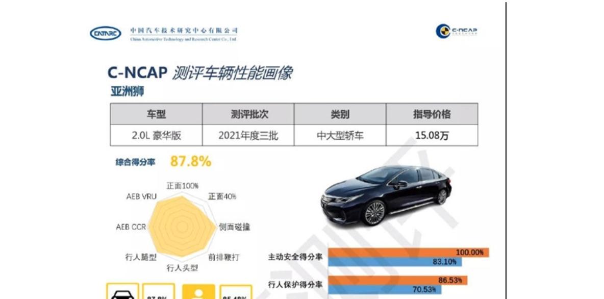 C-NCAP公布丰田亚洲狮成绩:车主最看重的安全性能不及平均